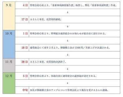修繕積立金のトラブル時系列表